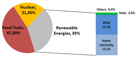 wind, nuclear, renewable energies, energy mix