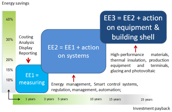 Energy efficiency , isolation , building , technical performance , energy performance