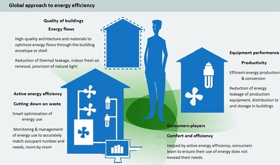 eco-electric sector, energy transition, energy efficiency, energy consumption