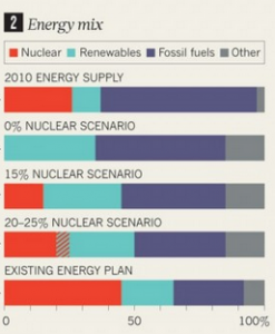 nuclear energy, energy mix, windpower, renewable energy, energy supply, Japan, fossil fuels