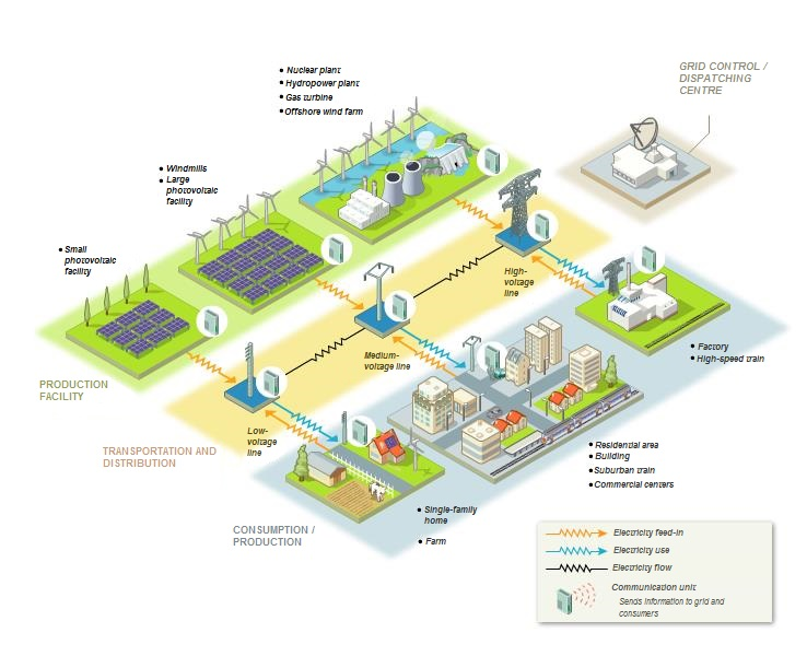 Focus on smart electric grids | Energy 3.0 : the ...